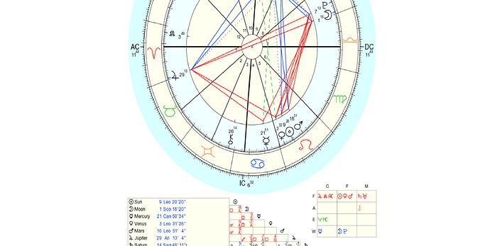 Star Chart 2